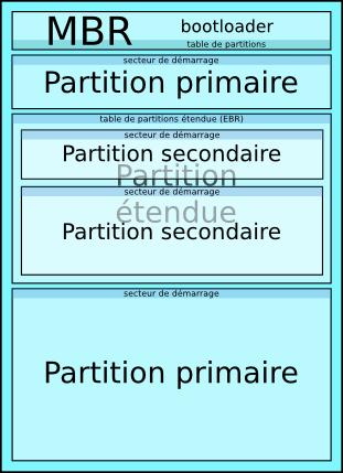 La structure du contenu de votre disque dur - Reparer table de partition disque dur ...